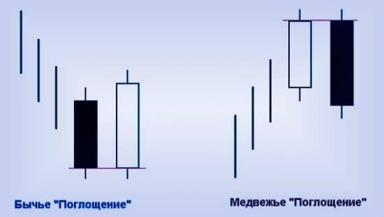Свечная модель форекс газпромбанк и форекс